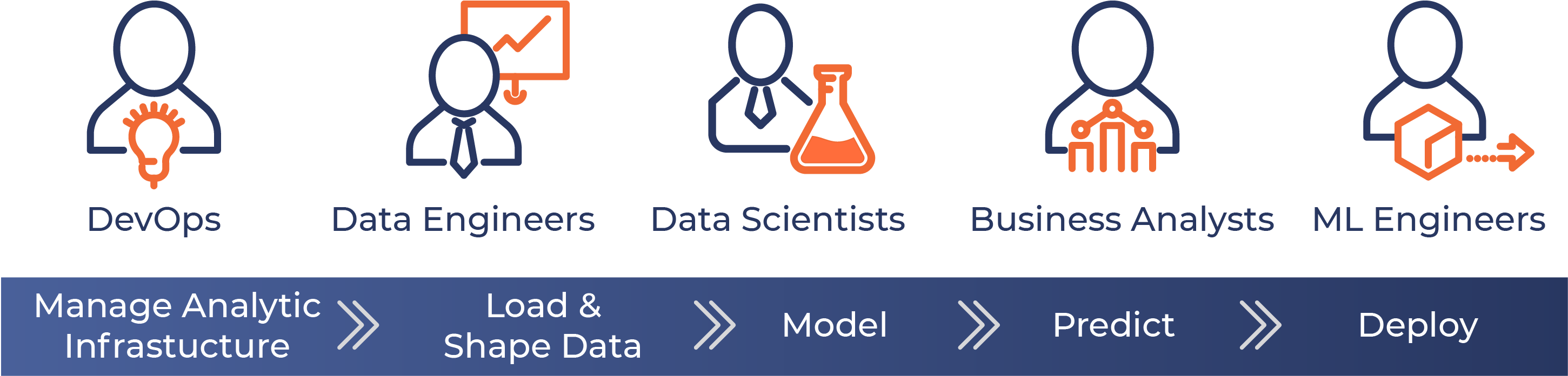 UBIX MAKES COMPLEXITY SIMPLE BY MANAGING THE END-END DATA SCIENCE AND AI LIFECYCLE